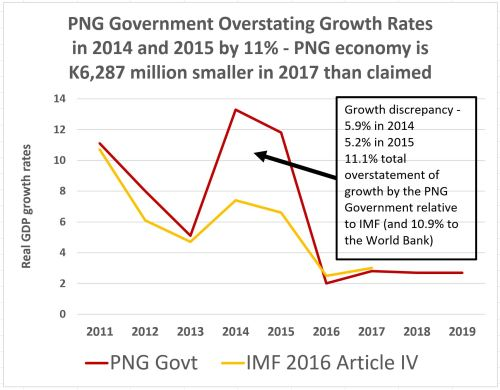small resolution of imf article iv 2016 growth differences