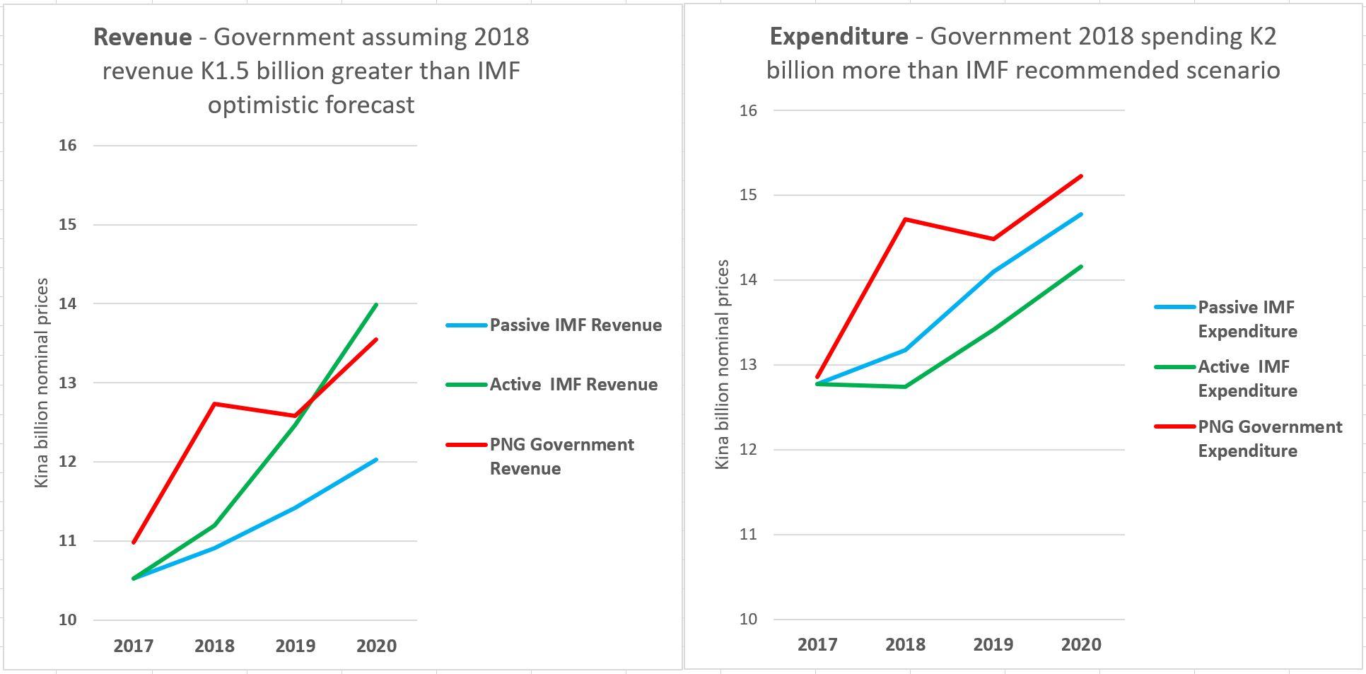 hight resolution of medium term revenue plan