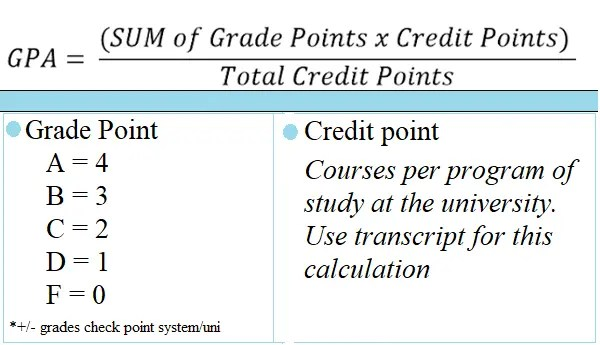 GPA for UPNG