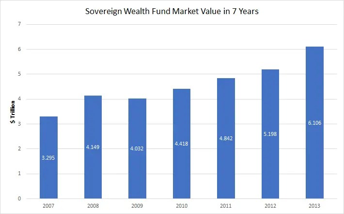 Kuwait Sovereign Wealth Fund (SWF) PNG LNG