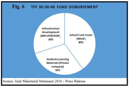 School fee subsidy components