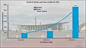 Read more about the article Covid-19 in PNG Deaths and Cases Q1 Update