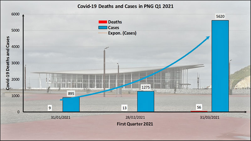 Covid-19 in PNG Deaths and Cases Q1 Update
