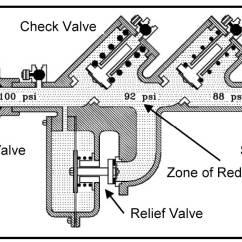 Sprinkler System Backflow Preventer Diagram 2008 Pontiac G6 Wiring Guidelines Chemigation Pacific Northwest Pest Management Handbooks Image Related To