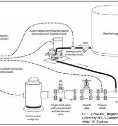 guidelines chemigation pacific northwest pest management handbooks wiring diagram in addition sprinkler irrigation system diagram [ 1477 x 1109 Pixel ]