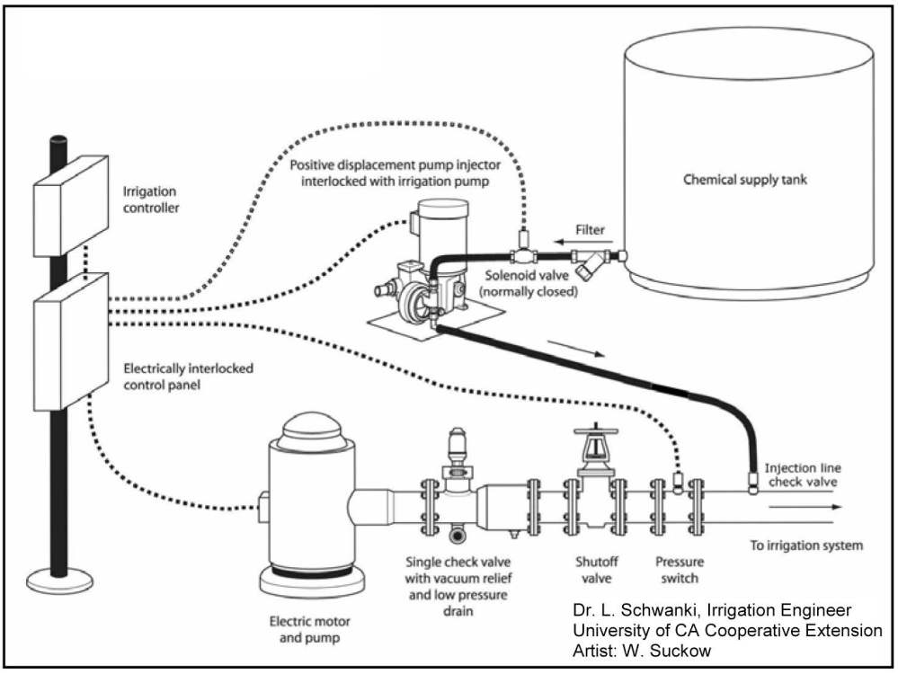 medium resolution of guidelines chemigation pacific northwest pest management handbooks wiring diagram in addition sprinkler irrigation system diagram