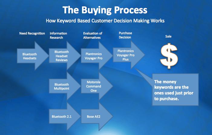 BuyingProcess