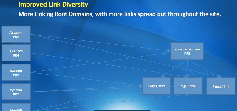 Diverse Links