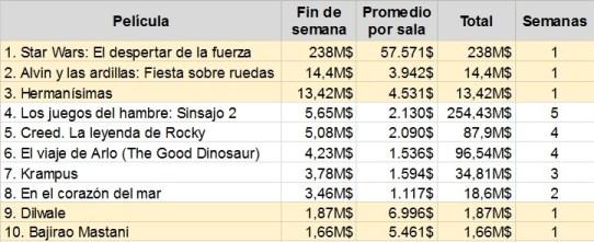 Números de bilheteria nos EUA. Imagem do espanhol BlogDeCine.