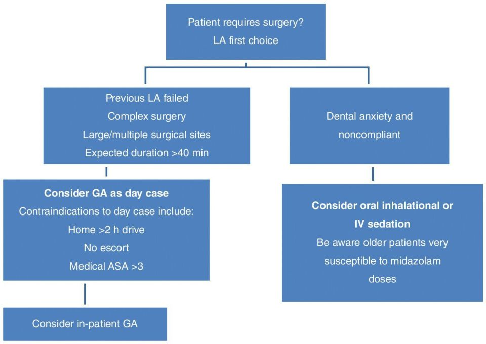 "Block diagram illustrating the selection of appropriate anaesthesia for oral surgery, with boxes labeled ""patient requires surgery? LA first choice"", ""dental anxiety and noncompliant"", etc."