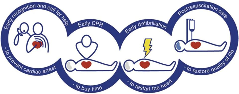 Illustration of chain of survival displaying line figures inside connecting circles depicting early recognition and call for help, CPR, defibrillation, and post resuscitation care.