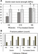 Removal of water binding proteins from dentin increases the adhesion strength of low-hydrophilicity dental resins