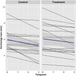 Effect of light-emitting diode–mediated photobiomodulation on extraction space closure in adolescents and young adults: A split-mouth, randomized controlled trial