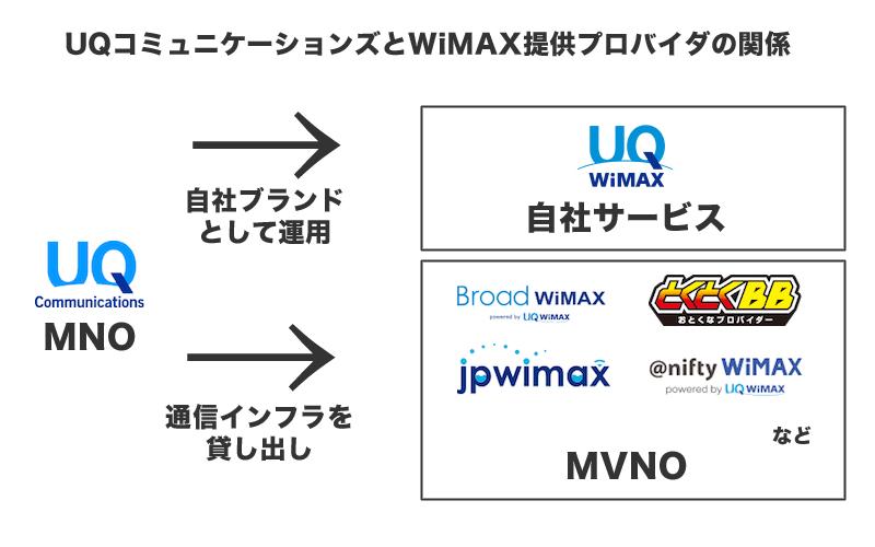 WiMAX提供プロバイダーによって何が違うの?
