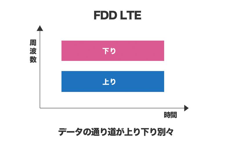FDD LTEの通信イメージ