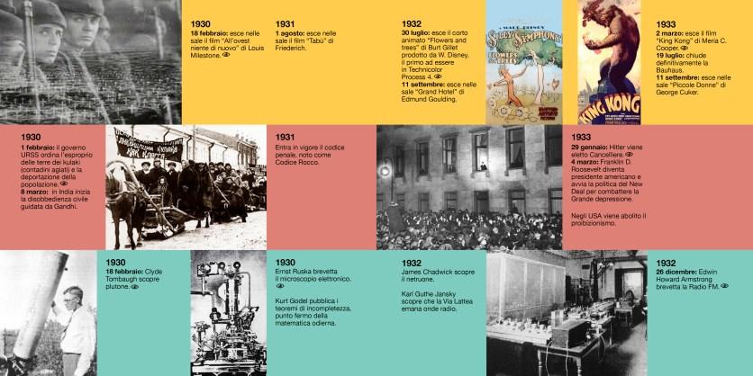 '900 il secolo breve - timeline (doppiapagina)