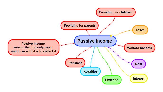 Why Passive Income