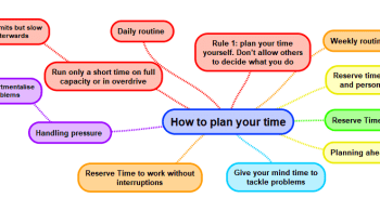 Mindmap How to Orbanise yizr time