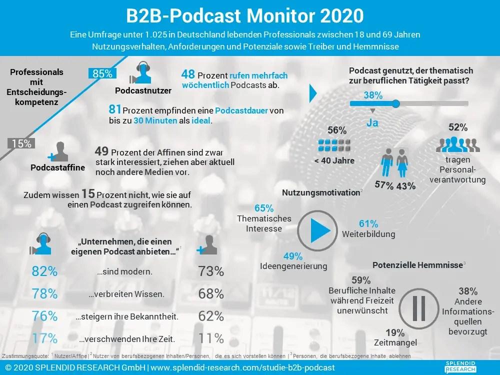 Informationsgrafik zur Podcastnutzung und Bewertung im B2B Bereich. So werden Corporate-Podcasts von Professionals wahrgenommen.