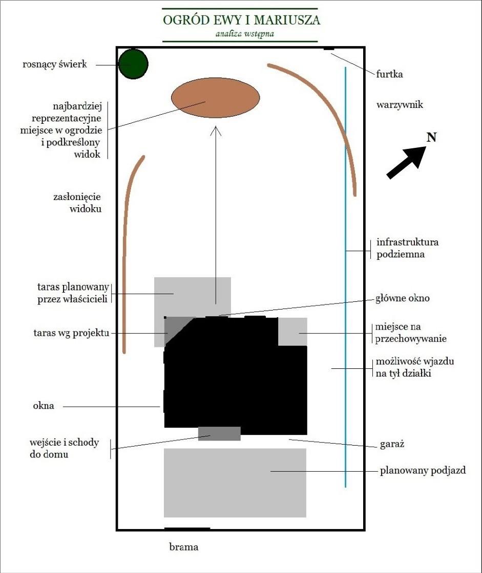 ogród Ewy i Mariusza - analiza wstępna