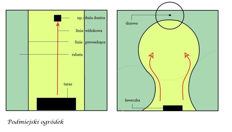 linie i punkty widokowe