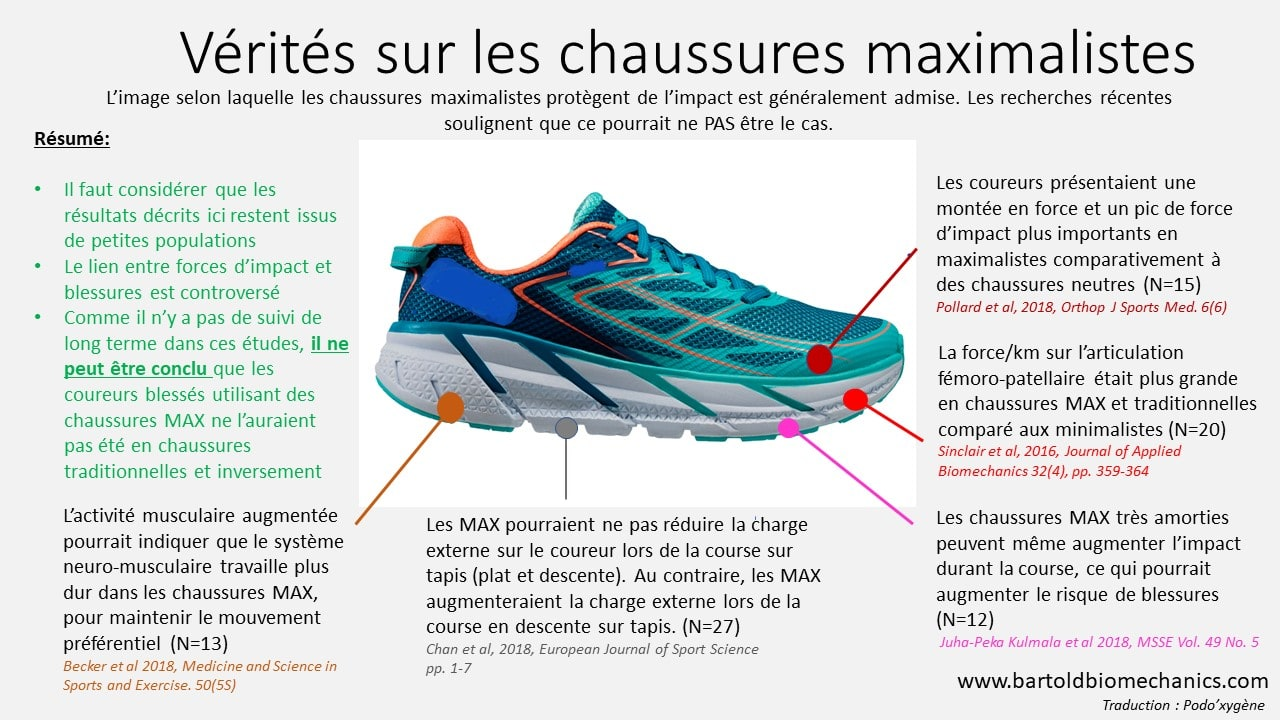 infographie chaussures de running maximaliste hoka