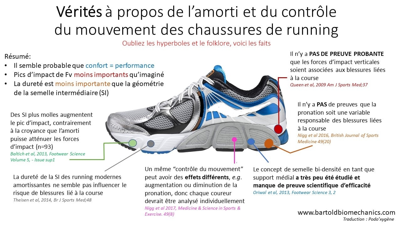 infographie chaussures de running à renfort interne anti-pronation