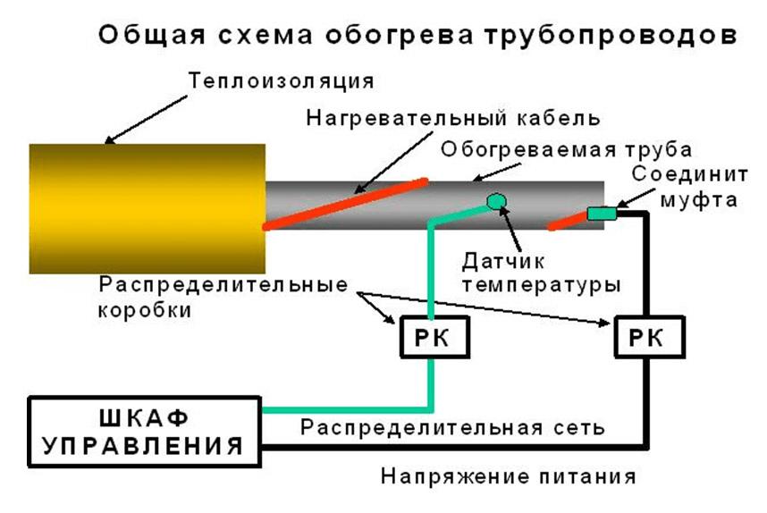 Электрический обогрев трубопроводов