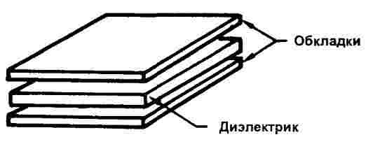 Принцип действия конденсатора