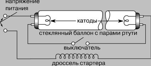 Классификация и маркировка люминесцентных ламп