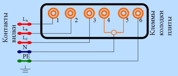 трехфазная схема подключения электрической плиты