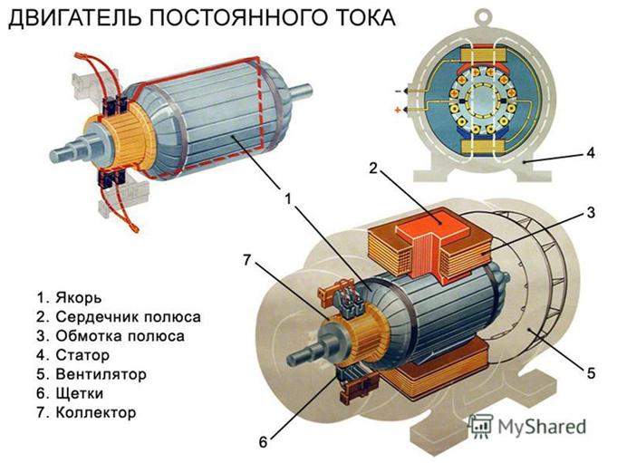 Типы электродвигателей. Двигатель постоянного тока