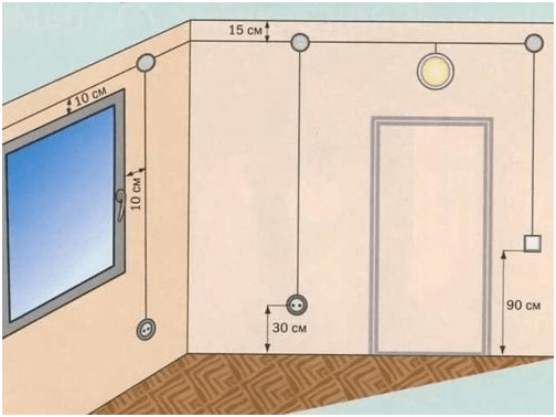Правила размещения коробки