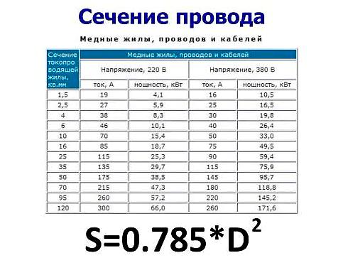 Таблица. Сечение провода