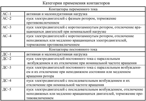 Категории применения контакторов