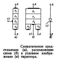 Схематическое представление тиристора