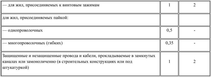 Таблица подбора проводки (продолжение)