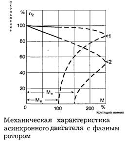 Механическая характеристика асинхронного двигателя с фазным ротором