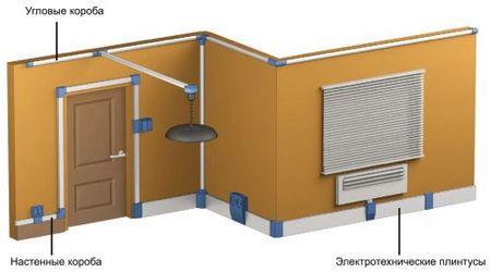 Прокладка кабелей. Специальные конструкции коробов