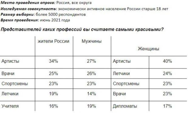 Представителей каких профессий россияне считают самыми красивыми