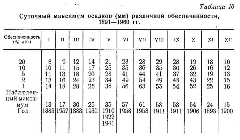 Күнделікті әр түрлі қауіпсіздіктің күн сайынғы максималды жауын-шашын (мм), 1891-1960.