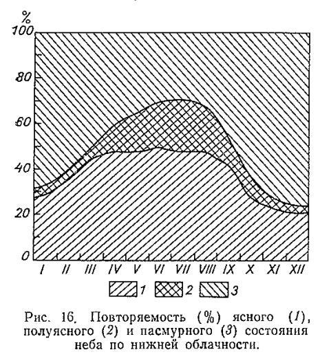 Інжір. 16. Түпнұсқа бұлттылыққа дейін (1), жартылай байланыс (1), жартылай байланыс (2) және бұлтты (5) және аспанның күйі.