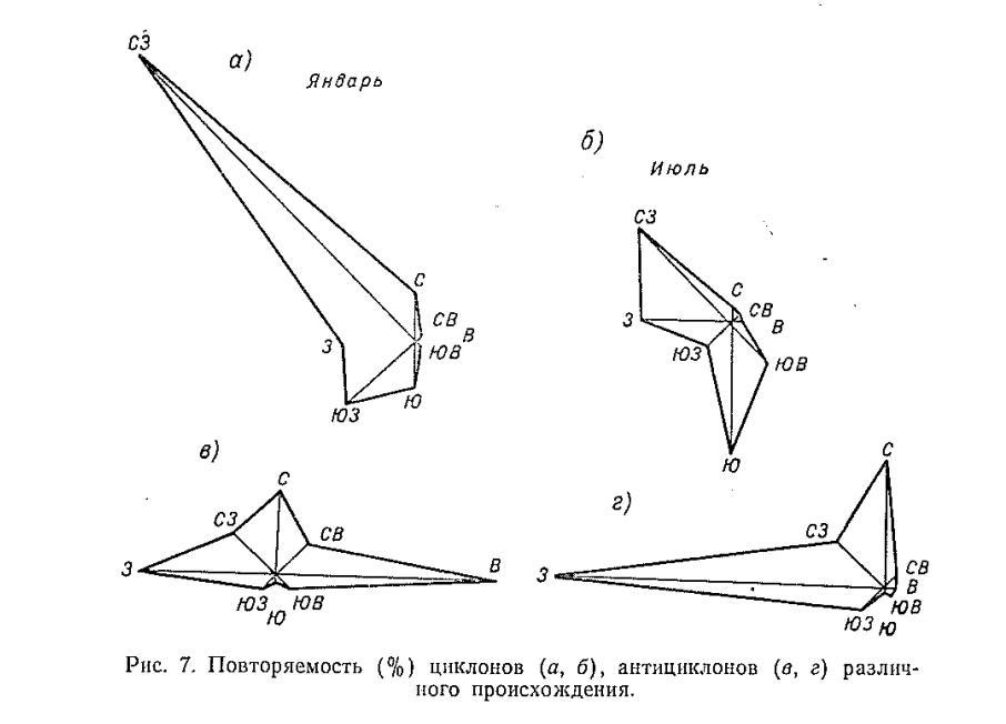 Інжір. 7. Әр түрлі шығу тегі (A, 6), антициклондар (B, D) циклондарының (%) қайталануы (%)