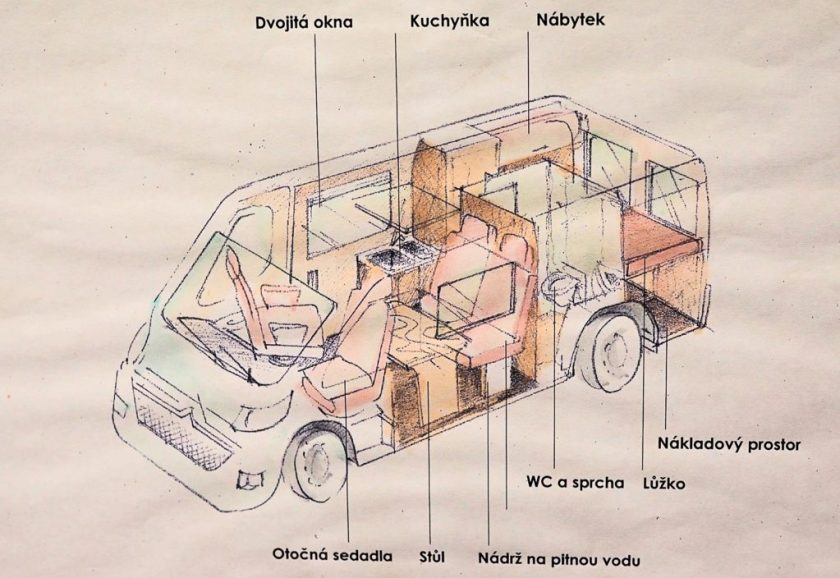 Co by měla vestavba všechno zahrnovat? zdroj: KPS Automobile s.r.o.