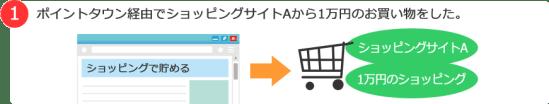 お買い物保証制度手順1