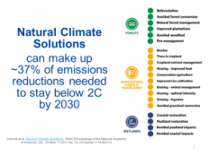 Natural Climate Solutions Nov 2017