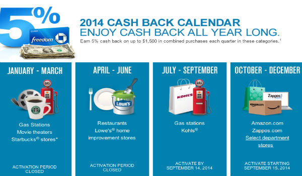 Chase Freedom Quarterly Bonus Calendar