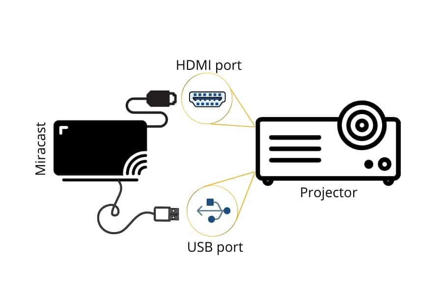 How To Connect A Tablet To A Projector? Wireless & Wired