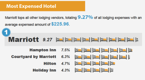Most Expensed Hotel