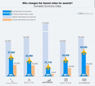 2014MileCardsCostInMilesAward.Infographic